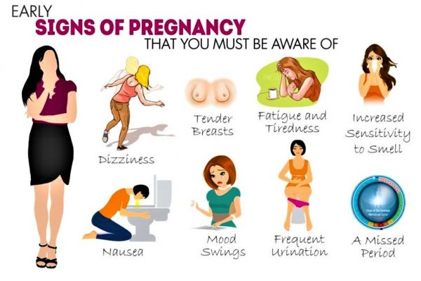 Signs and symptoms of pregnancy